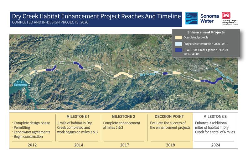 Dry Ceek Habitat Enhancement Project Raches and Timeline
